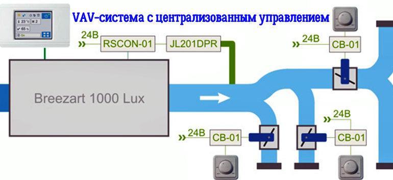 Вентиляционные системы с переменным расходом воздуха(VAV-системы)