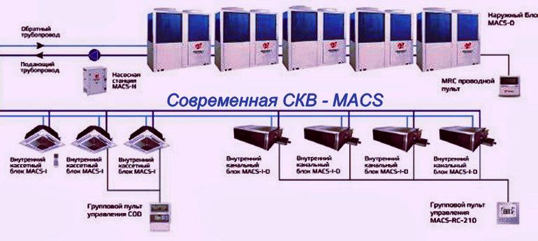 Современная система кондиционирования воздуха Modular Air Conditioning System (MACS)