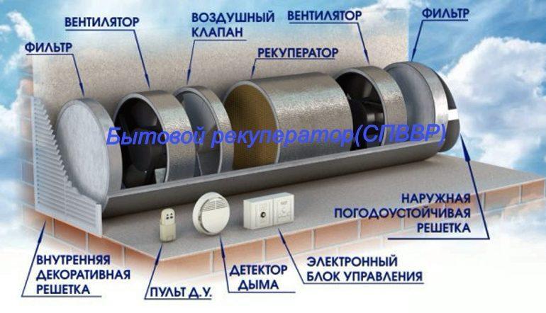 Рекуператор воздуха бытовой СПВВР