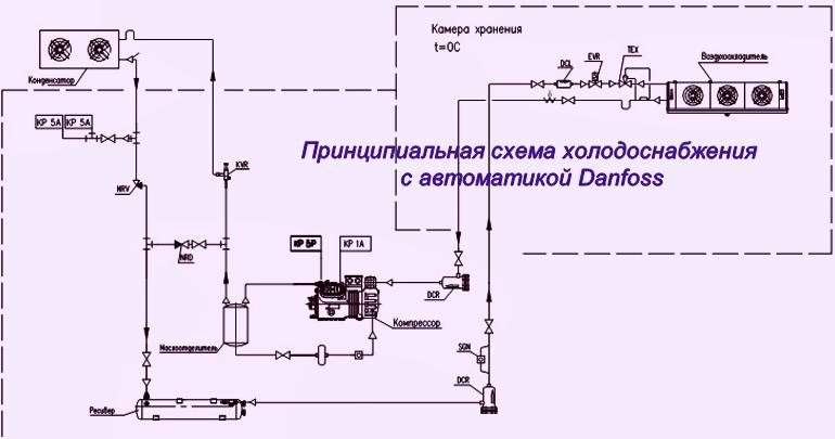Автоматика холодильных систем и установок