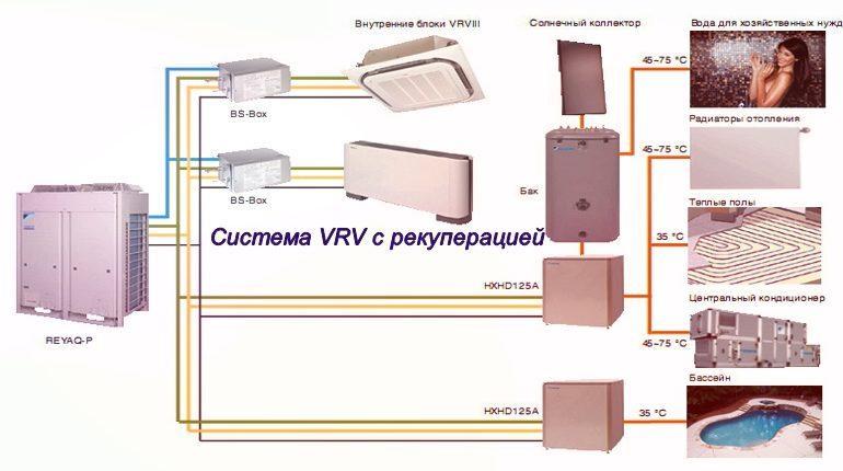 Центральные многозональные системы кондиционирования Daikin VRV