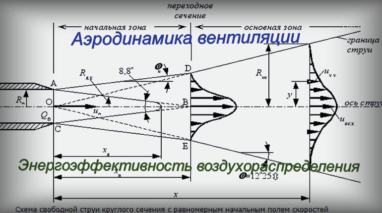 Аэродинамика вентиляции от компании SYSTEMAIR