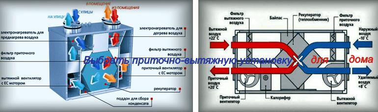 Приточно-вытяжные установки, что следует знать перед выбором