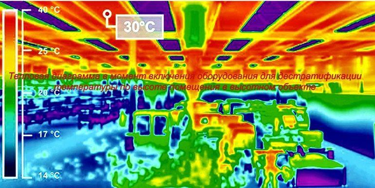Пути повышения энергоэффективности способов воздухораспределения