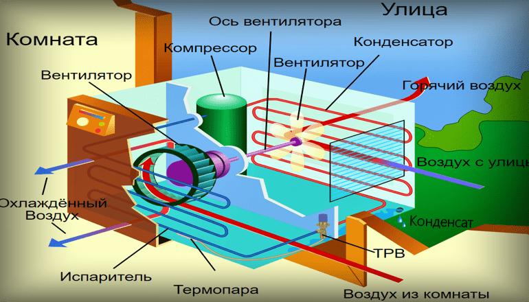 Кондиционирование воздуха в жилых помещениях.Гигиеническая оценка