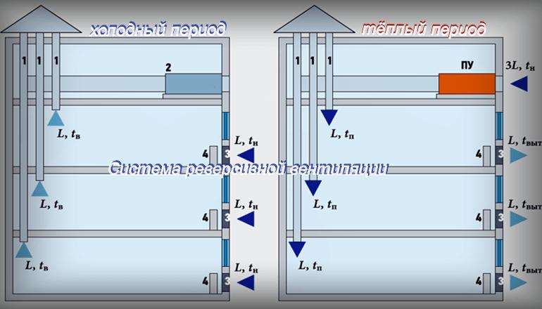 Конструкционные особенности централизованной реверсивной вентиляции административных зданий
