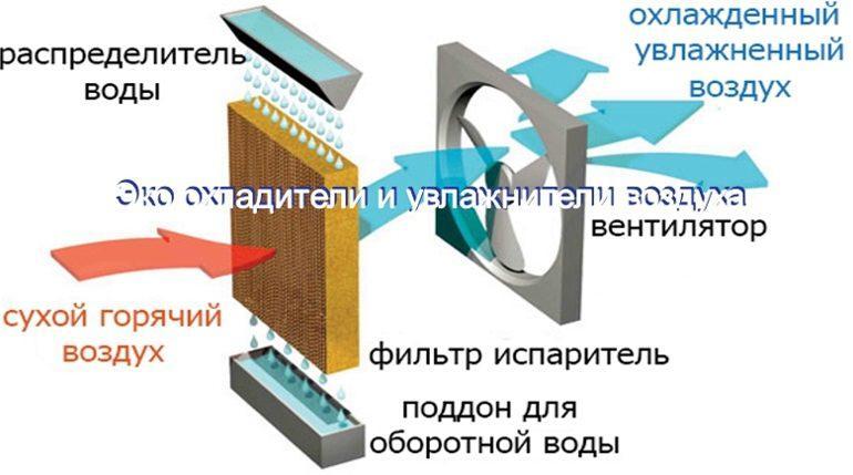 Испарительные охладители-увлажнители воздуха