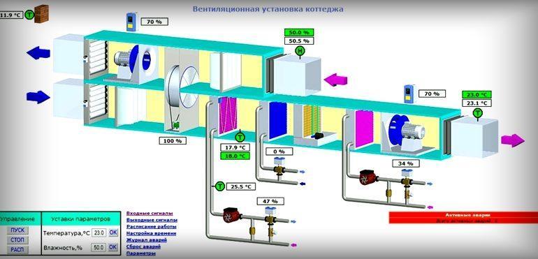 Особенности автоматизации некоторых видов систем ОВК
