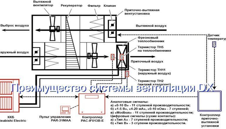 Критерий выбора типа системы вентиляции: DX или CW?