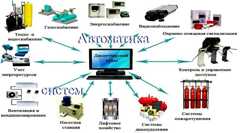 Автоматика вентиляции и кондиционирования
