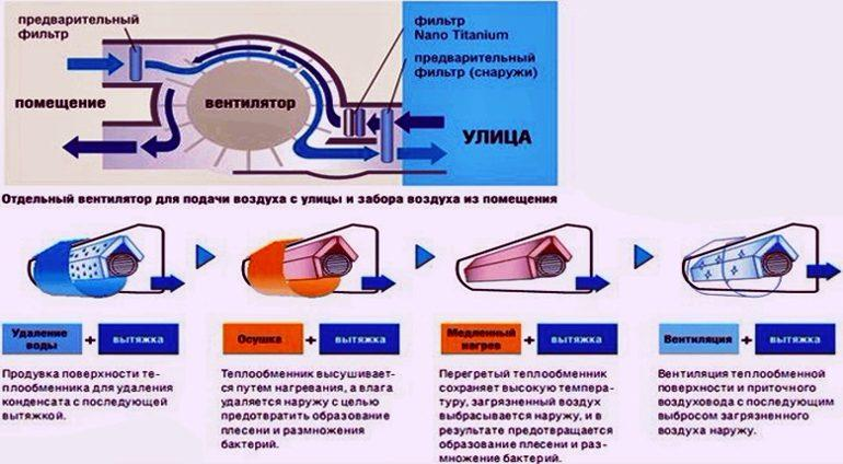 Кондиционеры с приточной вентиляцией воздуха