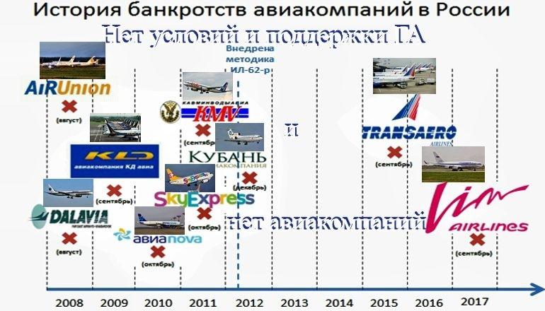О проблемах в авиакомпаниях России. Мнение экспертов