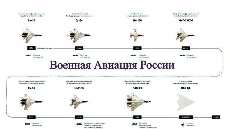 Состав военной авиации России
