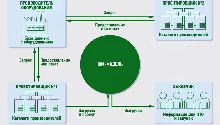 Цифровые двойники инженерного оборудования. Технологии Building Information Modeling (BIM)